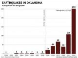 oklahoma terremoto fracking 2014