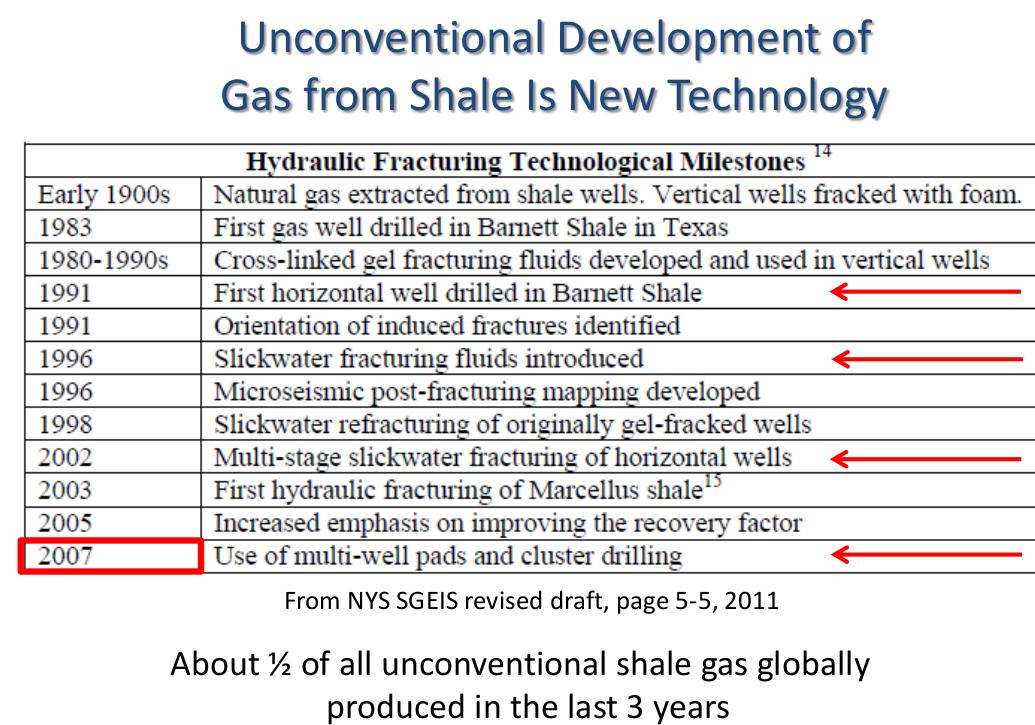 Fechas desarrollo shale gas
