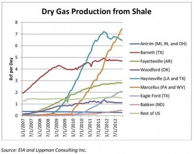 Straus-USEnergy-Chart-21
