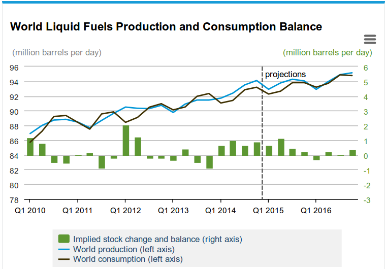 EIA-oild-supply-and-demand-Feb2015