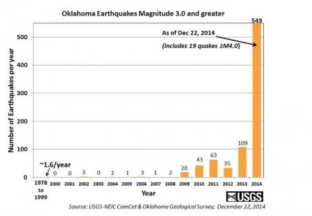 terremotos USGA 2014