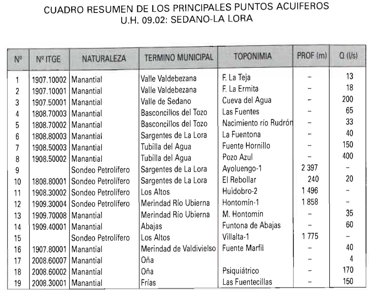 MANANTIALES LA-LORA-SEDANO