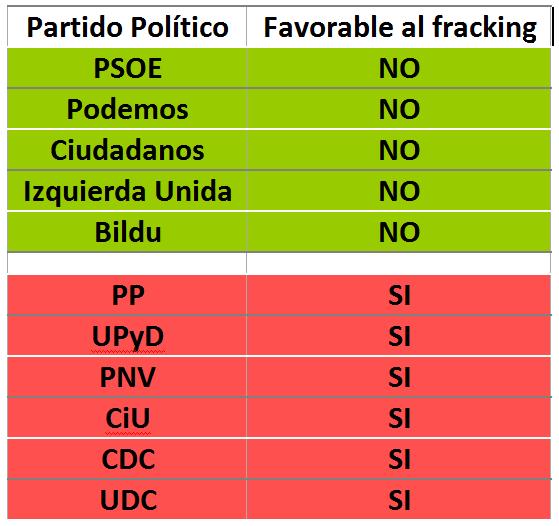 tabla fracking